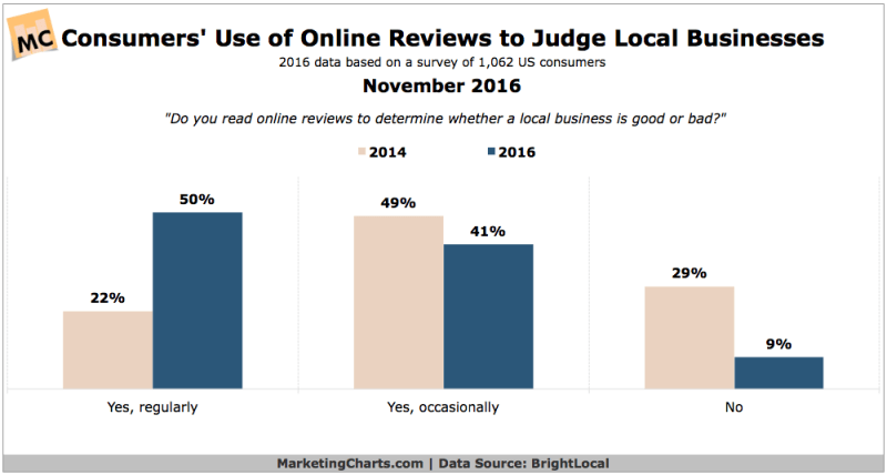 Chart: Consumer Use Local Online Reviews