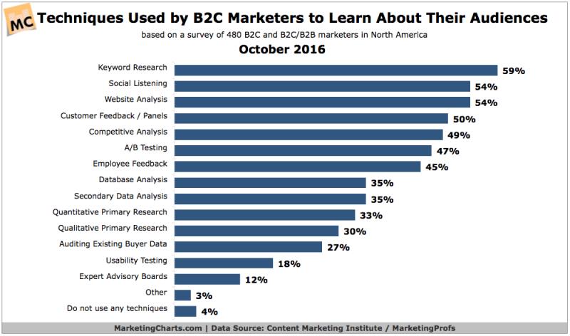 Chart: Top B2C Persona Development Techniques