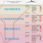 Infographic: Visual Marketing Infographic