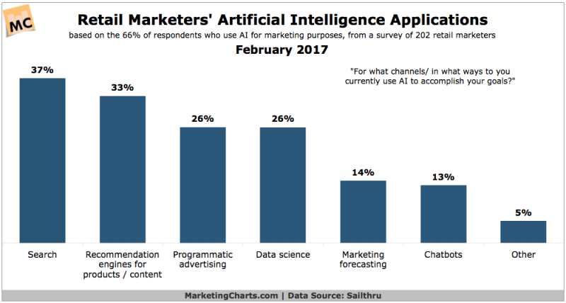 Chart: Artificial Intelligence For Retail Marketing