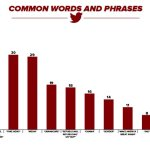 Chart: Most Common Words From @RealDonaldTrump