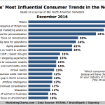 Chart: Most Influential Consumer Trends in Next 10 Years
