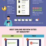 Online Reviews & Ratings [INFOGRAPHIC]
