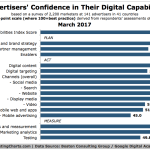Chart: Advertising Digital Skills Gap