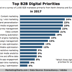 Chart: B2B Digital Marketing Priorities