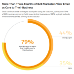 Chart: Importance Of Email To B2B Marketing