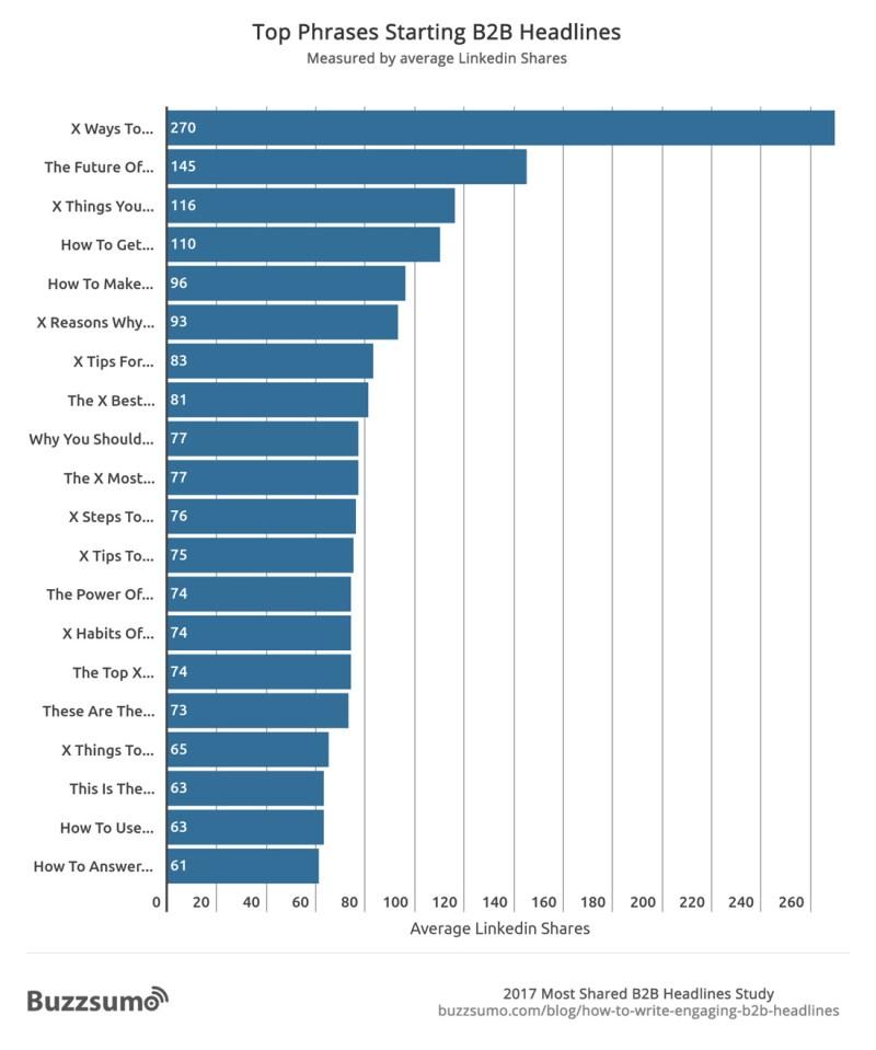Chart: Top Phrases Starting B2B Headlines