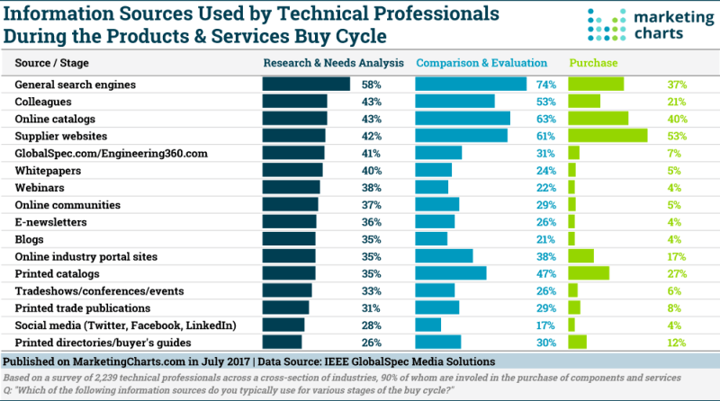 Chart: Engineers' Information Sources During the Buying Cycle