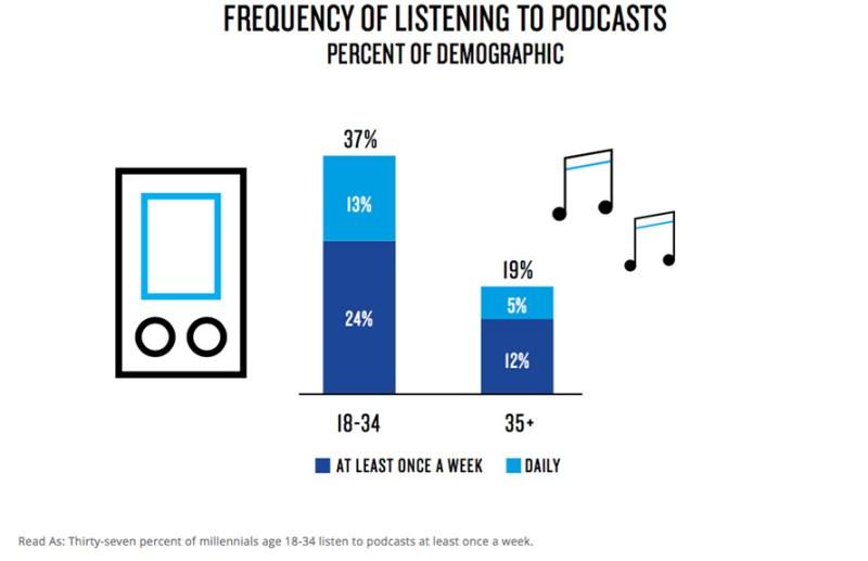 Chart: Millennials Frequency of Podcast Listening