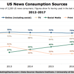 Infographic: US News Consumptions Sources - 2012-2017