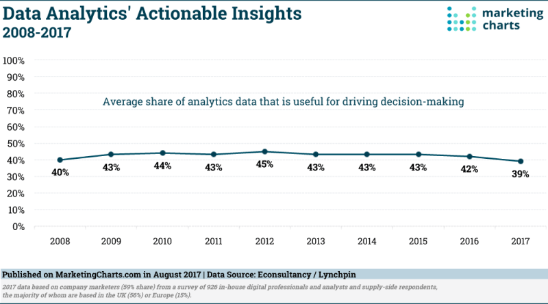 Chart: Actionable Insights Data Analytics, 2008-2017