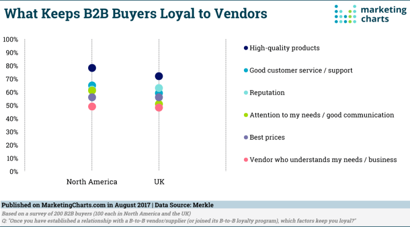Chart: B2B Buyer Loyalty