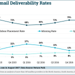 Chart: US Email Deliverability Rates - 2015-2017