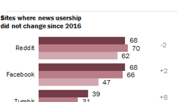 Social Media As A News Gateway