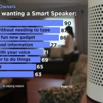 Why People Want Smart Speakers [INFOGRAPHIC]