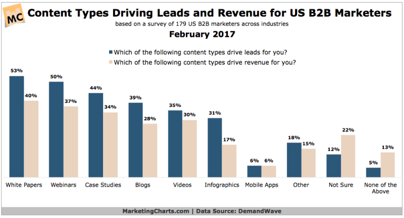 Chart: B2B Lead Revenue-Generating Content Types