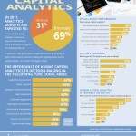 Infographic: Human Analytics