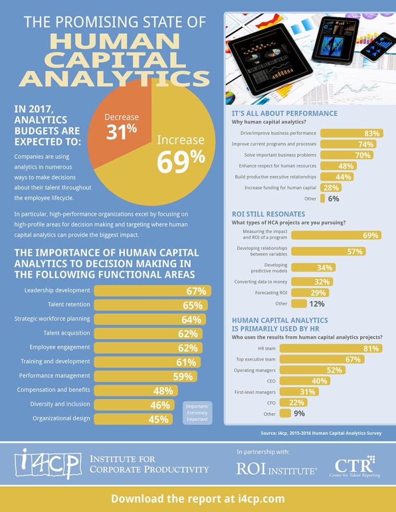 Infographic: Human Analytics