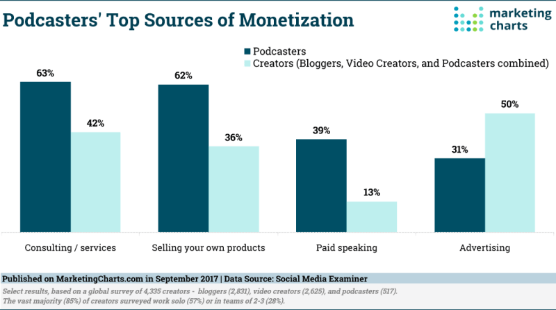 Chart: How Podcasters Make Money