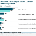 Chart: How Teens Discover Video Content