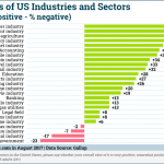Chart: Industry Reputations