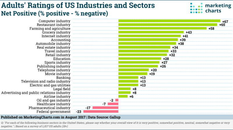 Chart: Industry Reputations
