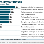 Chart: Why Americans Boycott Brands