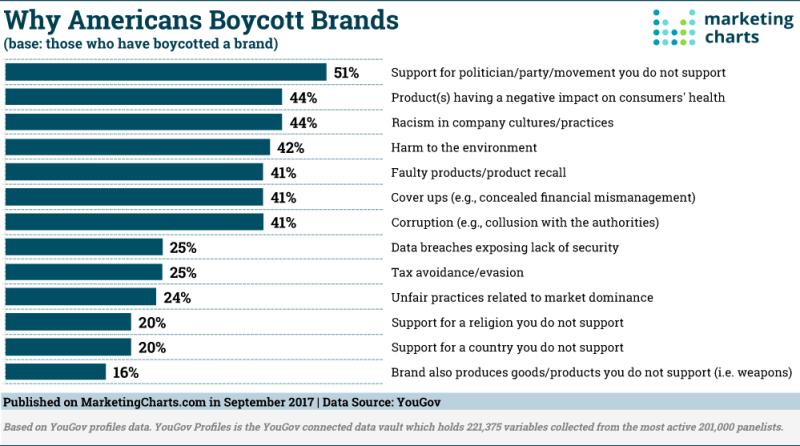 Chart: Why Americans Boycott Brands