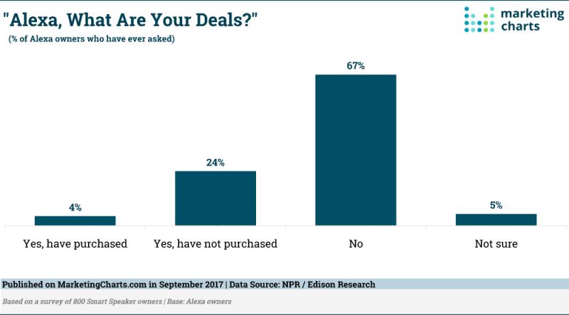 Chart: Amazon Echo Deal Queries
