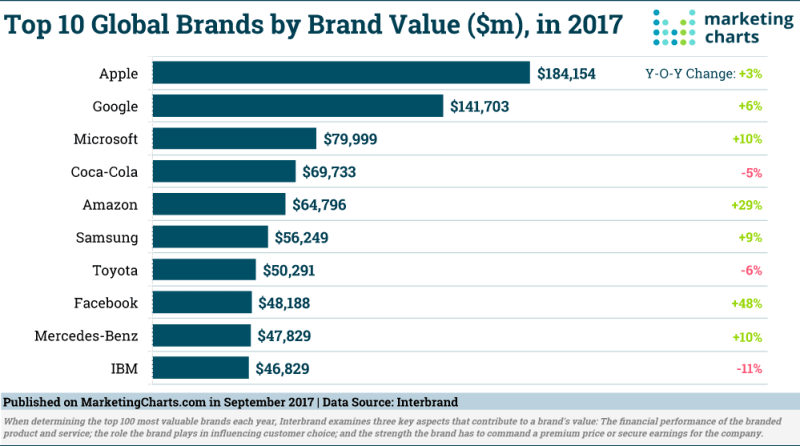 Chart: Top 10 Most Valuable Global Brands in 2017