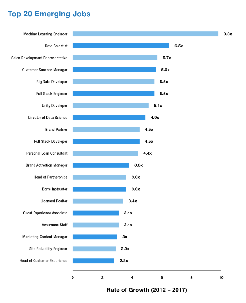 Chart: Top 20 Emerging Jobs