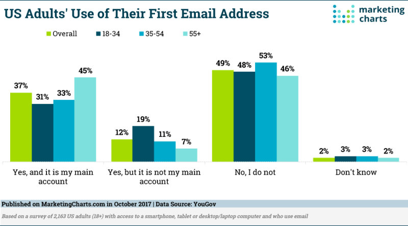 Chart: Adults' Use Of First Email Address