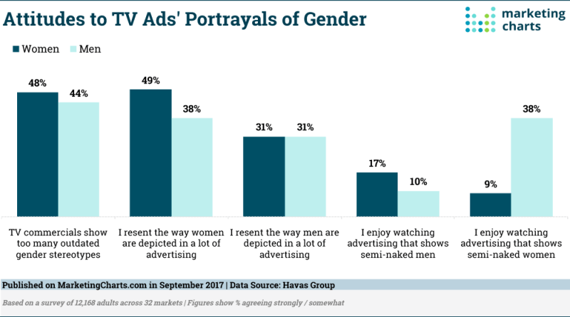 Chart: Attitudes Toward Gender Stereotypes In TV Ads