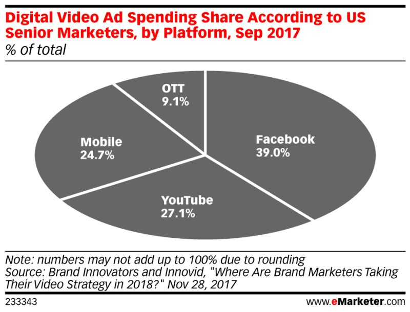 Chart: Digital Video Ad Spending Share