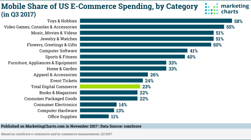 Chart: Mobile Share of eCommerce Spending by Category