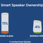 Infographic: Smart Speaker Ownership