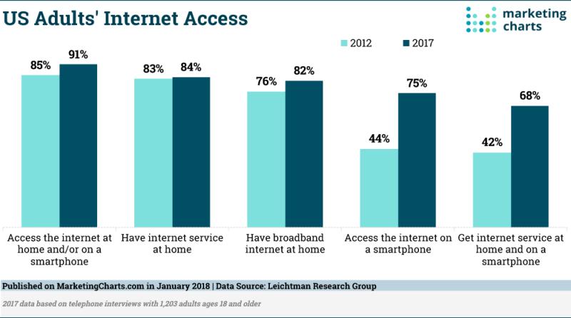 Chart: Americans' Internet Access - 2017 vs 2012