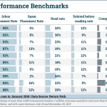 Chart: B2C Email Performance Benchmarks