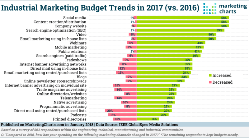 Chart: Industrial Marketing Budget Trends in 2017