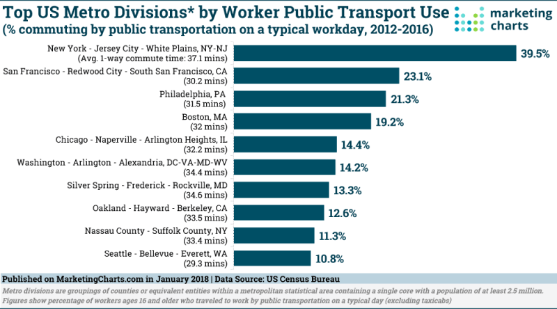 Us Census Figures Public >> Top Us Metro Areas By Public Transit Use
