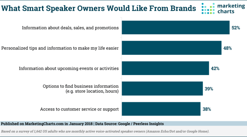 Chart: What Smart Speaker Owners Want From Brands