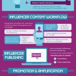 Influencer Marketing Tools [INFOGRAPHIC]