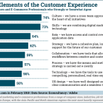 Chart: Marketers' Confidence in CX Elements