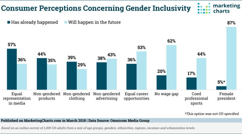 Chart: Perceptions of Gender Inclusivity