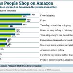 Chart: Why People Shop on Amazon