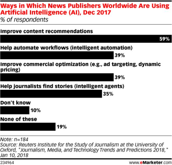 Chart: How News Publishers Use AI