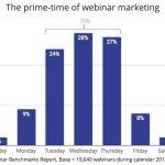 Chart: Prime Time For Webinar Marketing