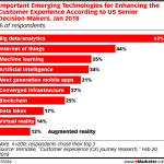 Technologies For Improving Customer Experience