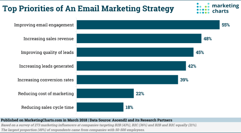 Chart: Email Marketing Strategy Priorities