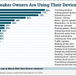Smart Speaker Behavior [CHART]